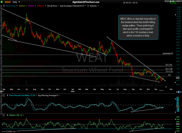 WEAT daily Jan 3rd
