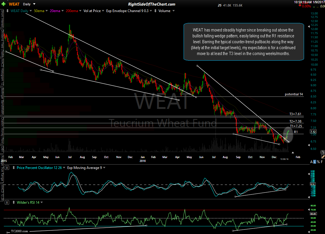 WEAT daily Jan 9th