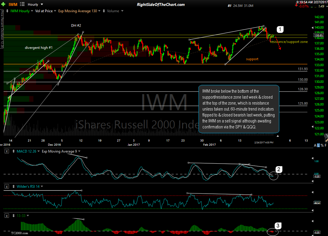 IWM 60-min Feb 24th close