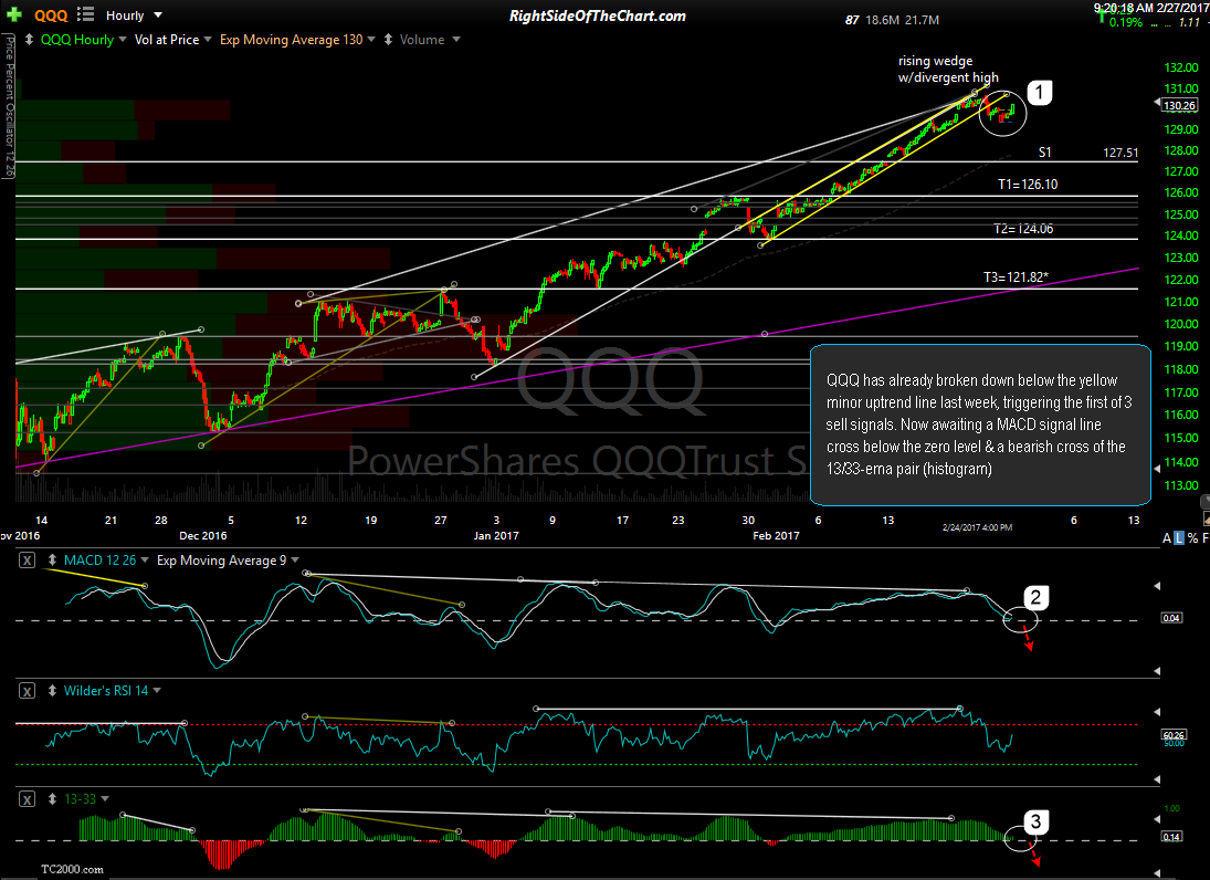 QQQ 60-min Feb 24th close
