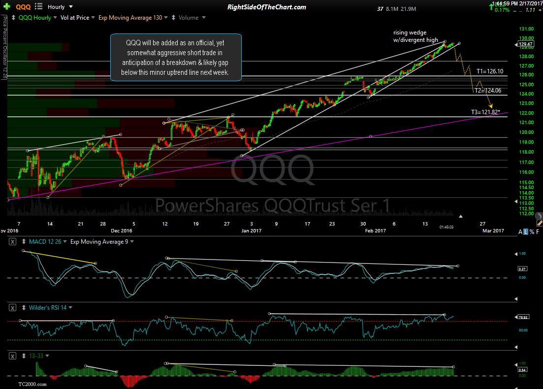 QQQ 60-min chart Feb 17th