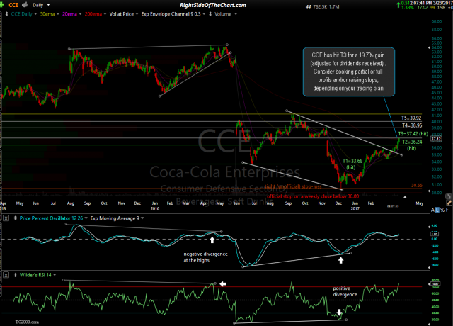 CCE daily 2 March 23rd