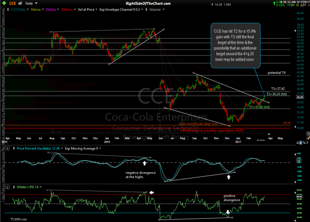 CCE daily March 17th