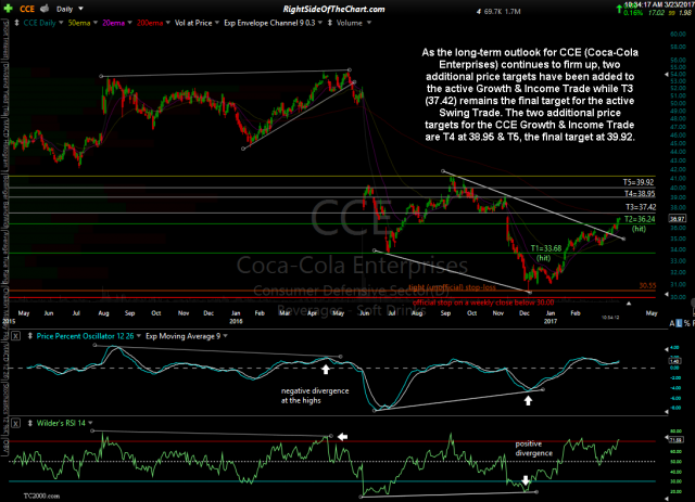 CCE daily March 23rd