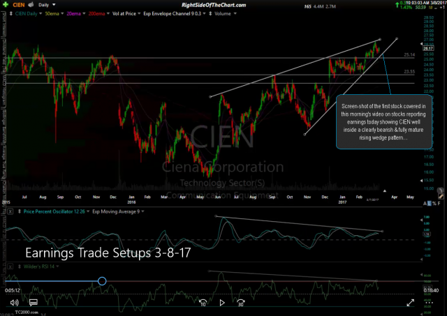 CIEN daily March 7th close
