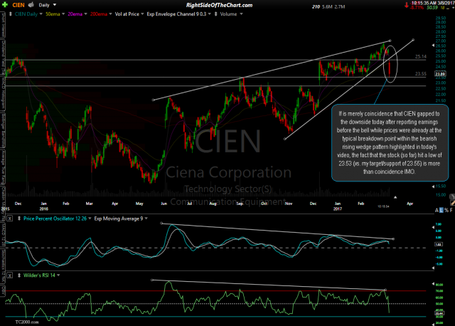 CIEN daily March 8th opening gap