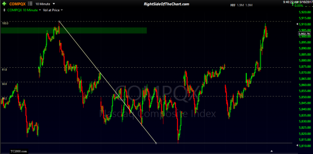 $COMPQ 10-min March 16th