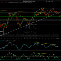 INTC daily March 21st