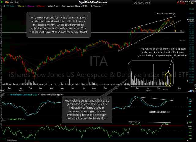ITA daily March 2rd close