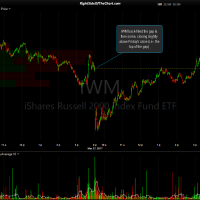 IWM 1 min March 27th close