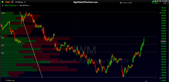 IWM 10-min March 16th