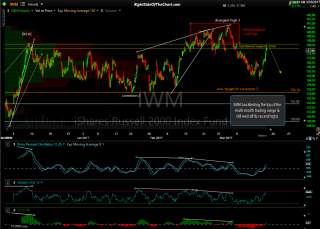 IWM 60-min March 16th