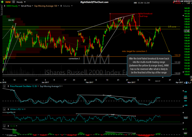 IWM 60-min March 20th