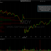 MDY 1 minute March 27th close