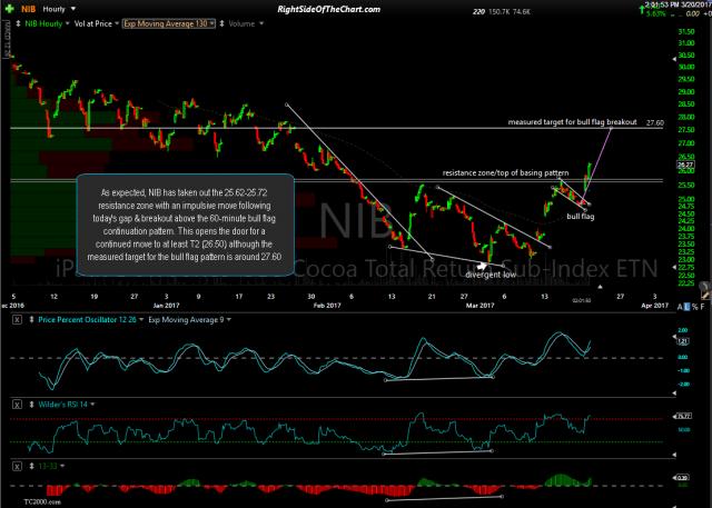 NIB 60-min 2 March 20th