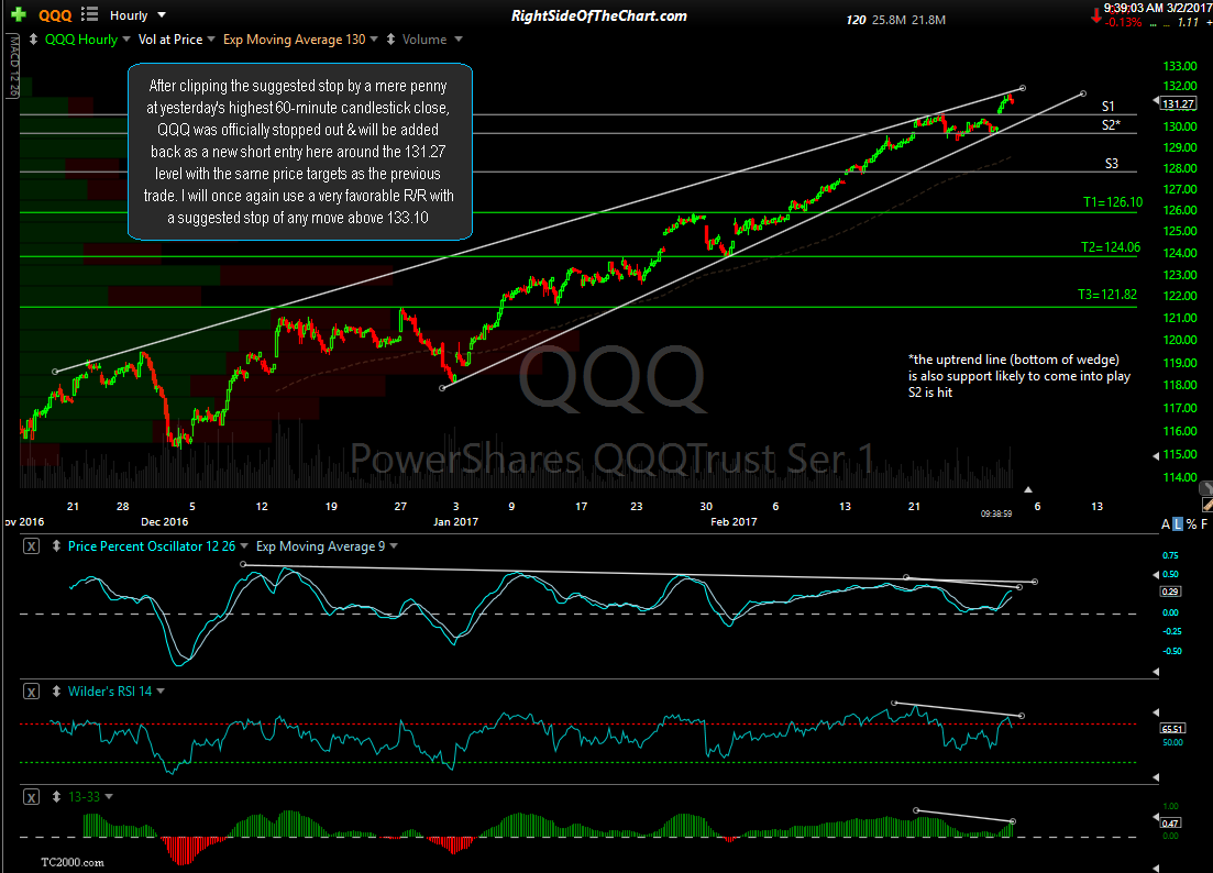 QQQ 60-minute March 2nd