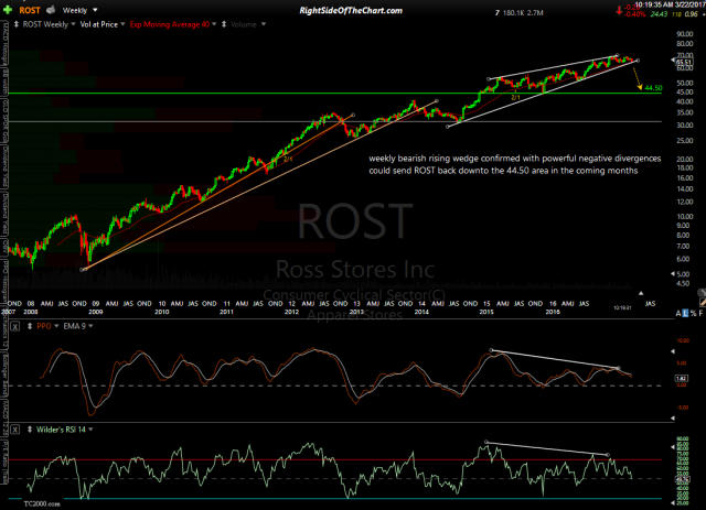ROST weekly March 22nd