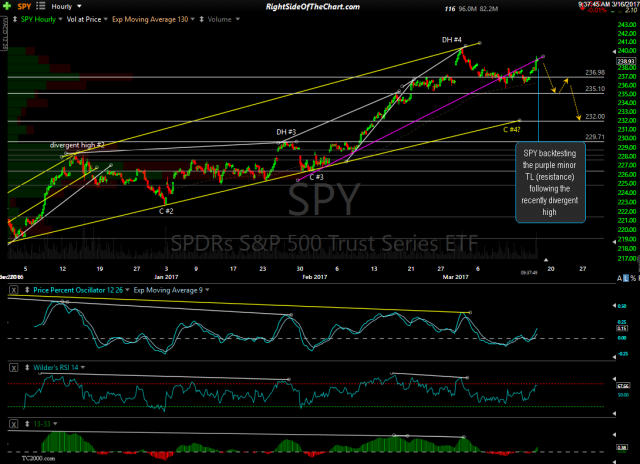 SPY 60-min March 16th