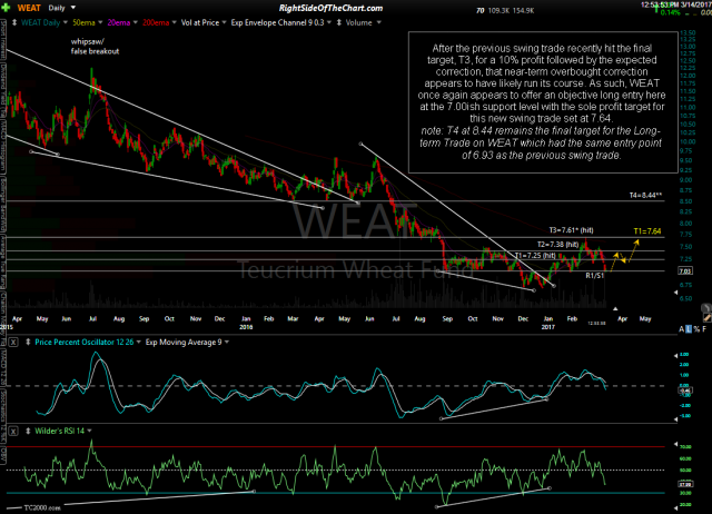 WEAT daily March 14th