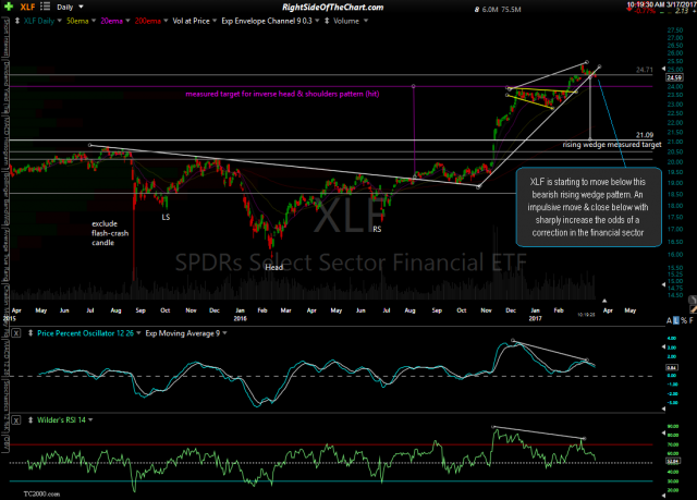 XLF daily March 17th