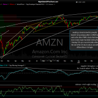 AMZN daily April 19th close