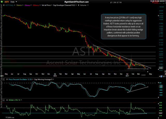 ASTI daily April 4th