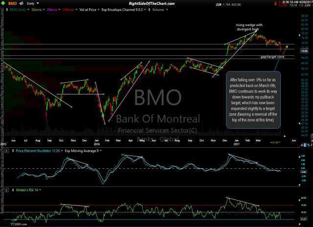 BMO daily April 27th