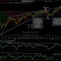 FB daily April 19th close