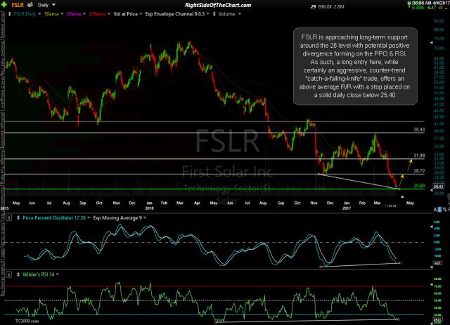 FSLR daily April 4th