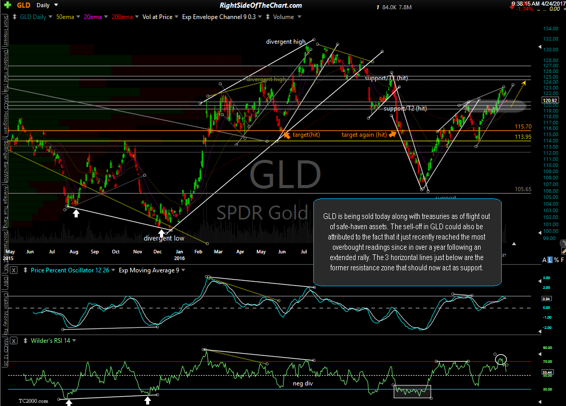 GLD daily April 24th