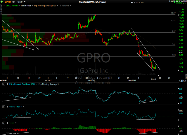 GPRO 60-minute March 16th