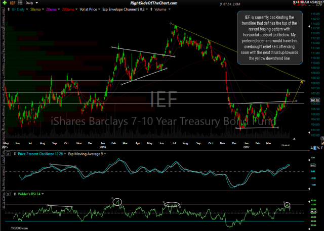 IEF daily April 24th