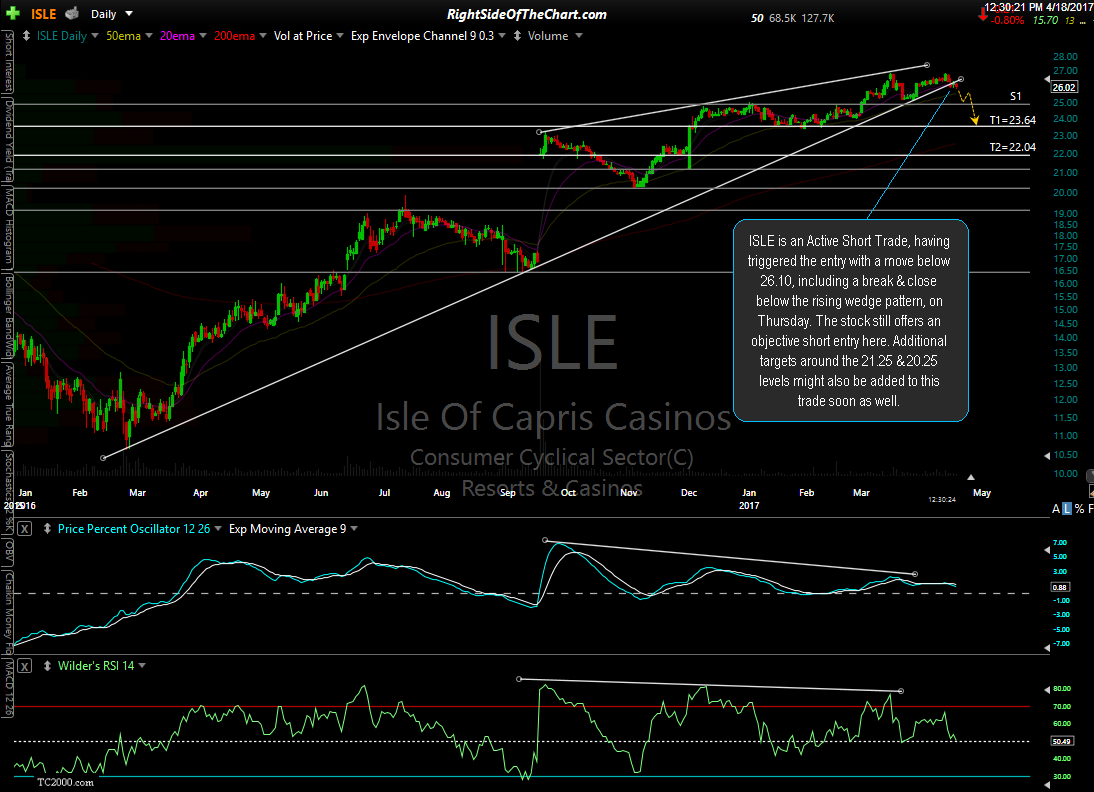 ISLE daily April 18th
