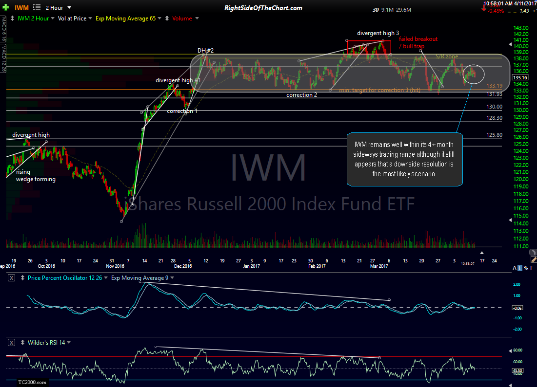 IWM 120-min April 11th