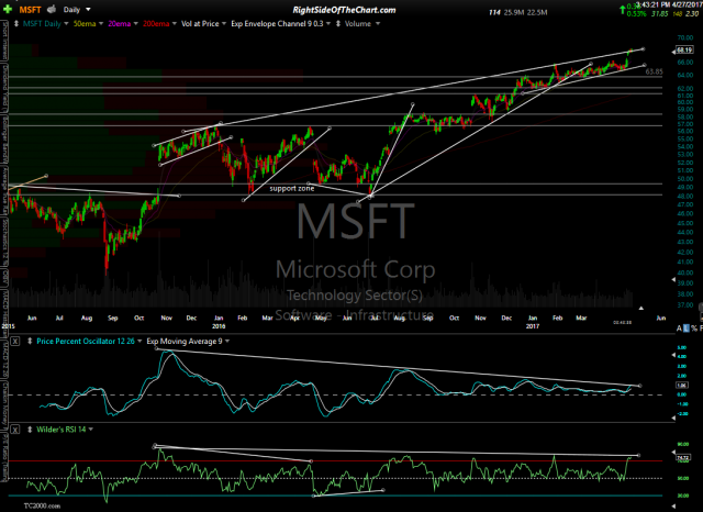 MSFT daily April 27th