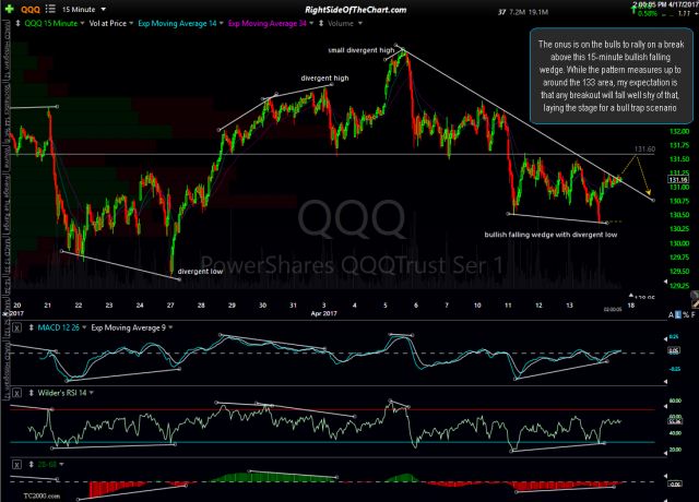 QQQ 15-minute April 17th