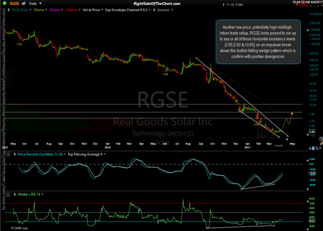 RGSE daily April 4th