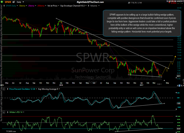 SPWR daily April 4th