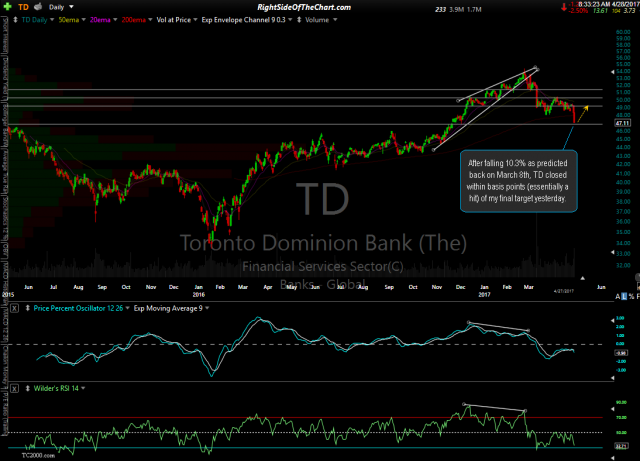 TD daily April 27th close