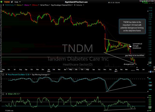 TNDM daily April 17th