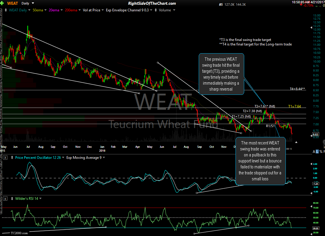 WEAT daily April 21st