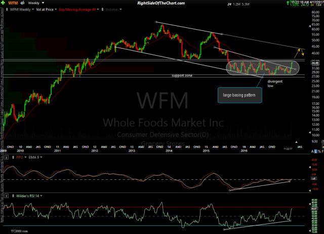 WFM weekly April 17th