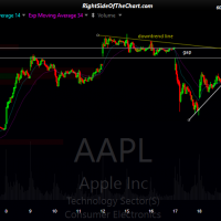 AAPL 15-min 2 May 22nd