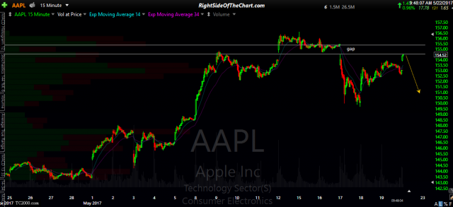 AAPL 15-min May 22nd