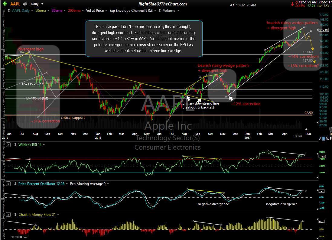 AAPL daily May 15th