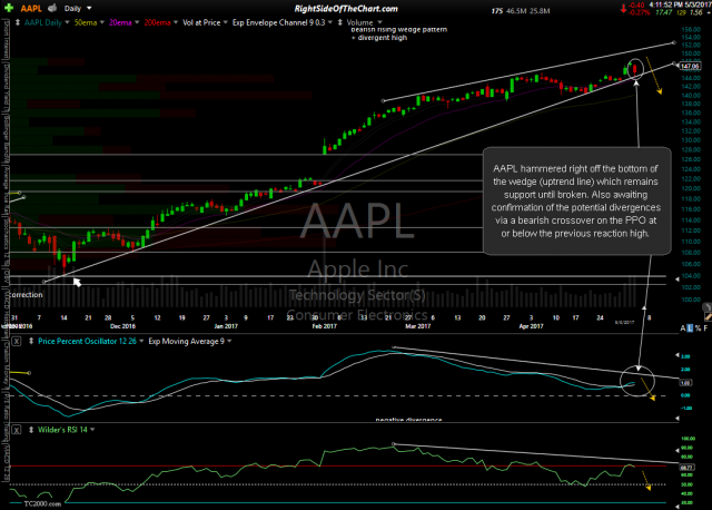 AAPL daily zoom-in May 3rd