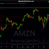 AMZN 15-min 2 May 22nd