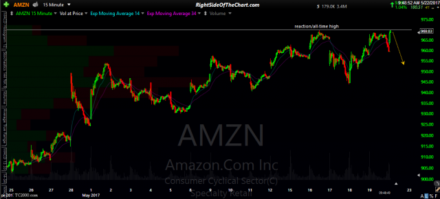 AMZN 15-min May 22nd