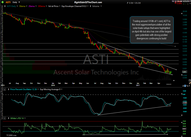 ASTI daily May 25th