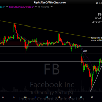 FB 15-min 2 May 22nd